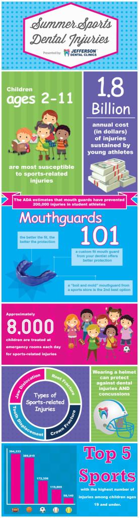 summer sports dental injuries