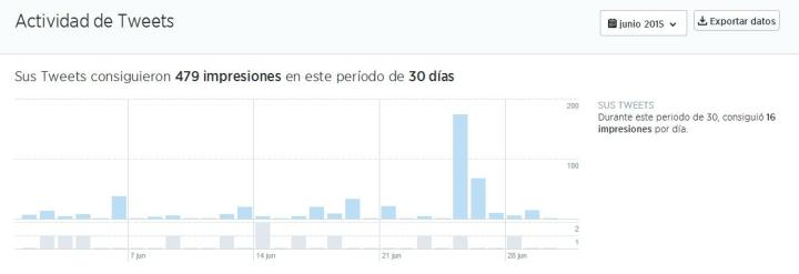 Junio Twitter Analytic