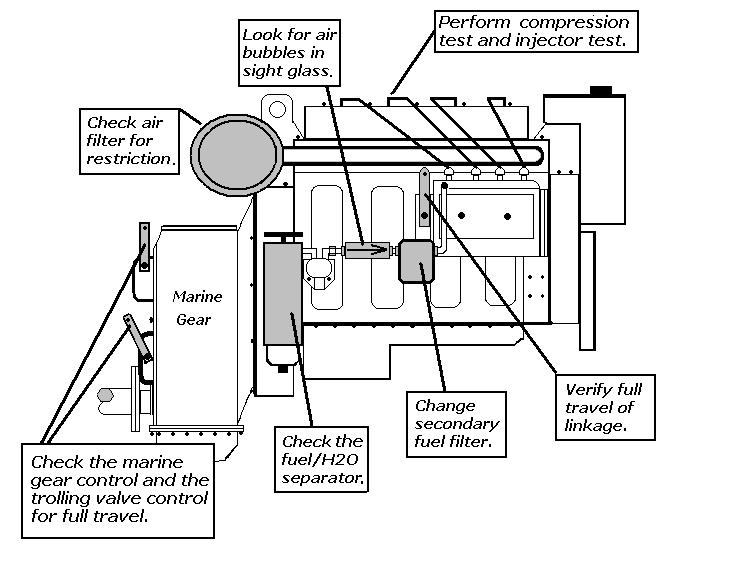 BOAT MOTOR TROUBLESHOOTING « All Boats