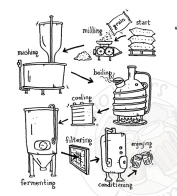 Process Flow Diagram Of Beer Fermentation