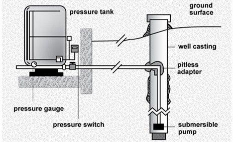 well pump worcester greenstar ri boiler wiring diagram service repair newberg oregon merrill