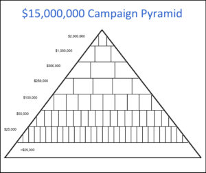 Capital Campaign Pyramid Chart Pictures to Pin on