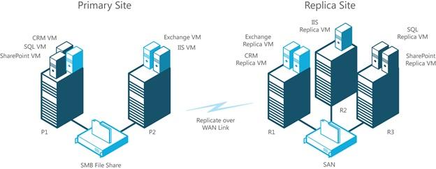 Vmware üzerine Hyper-v Replica Kurulumu ve Konfigürasyonu