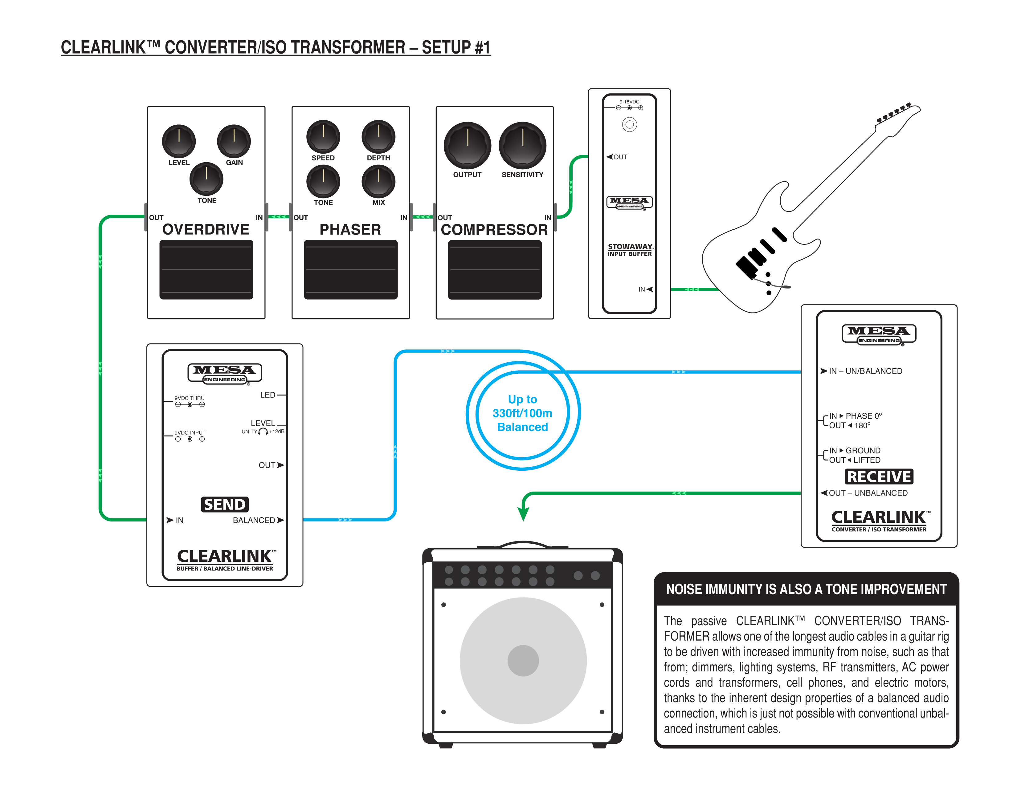 Mesa Boogie Clearlink Receive Converter & ISO Transformer