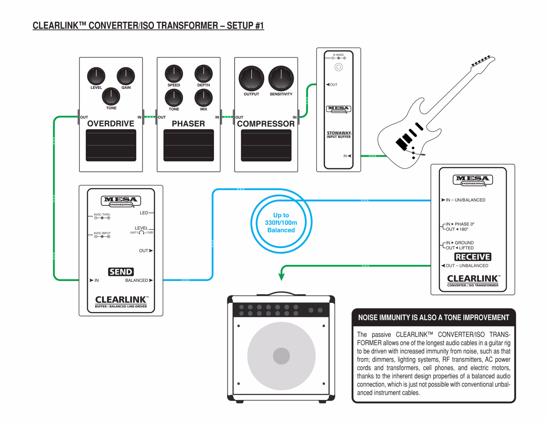 Can I use the CLEARLINK™ CONVERTER/ISO TRANSFORMER as a DI