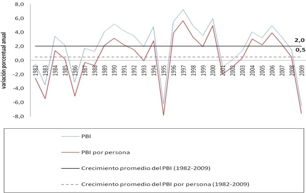 Evolución del salario mínimo real en México en el periodo 1982-2009. (2/2)
