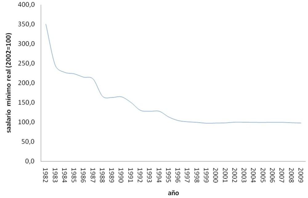 Evolución del salario mínimo real en México en el periodo 1982-2009. (1/2)