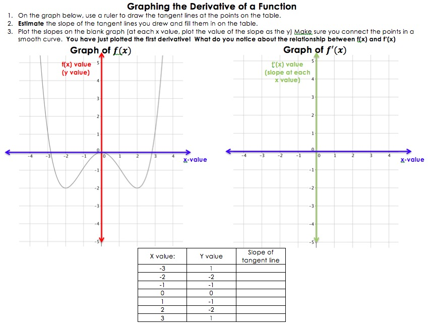 Week Of October 24 Derivatives Of Trig Functions Graphs