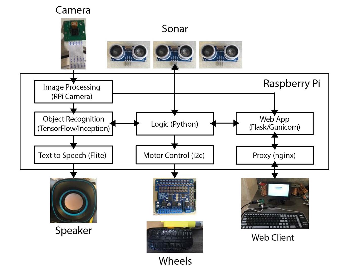 Deep learning to identify objects (TensorFlow)
