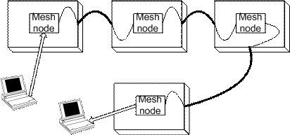 Meshdynamics Mesh Network Technology Performance Results