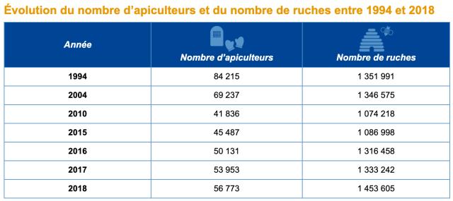 En France, le nombre d'apiculteurs et de ruches augmentent depuis 2010