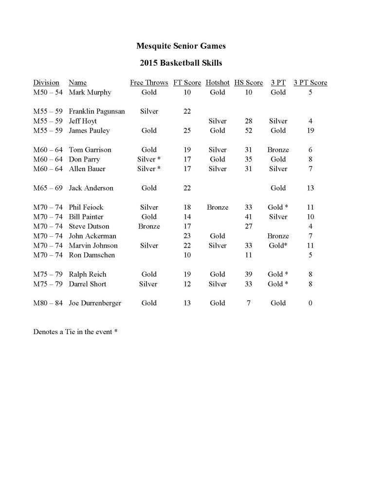 MSG Basketball Skills Results 2015