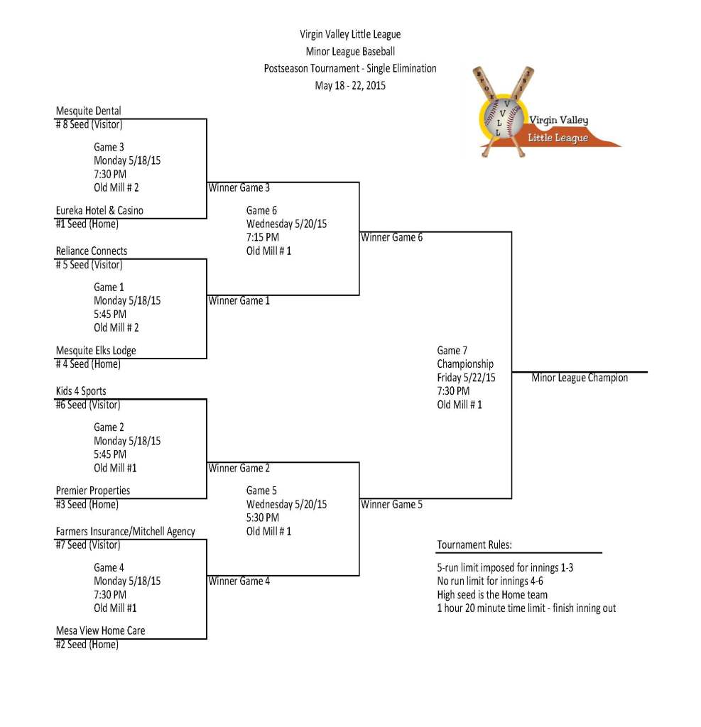 MINOR BASEBALL FINAL BRACKET 2015