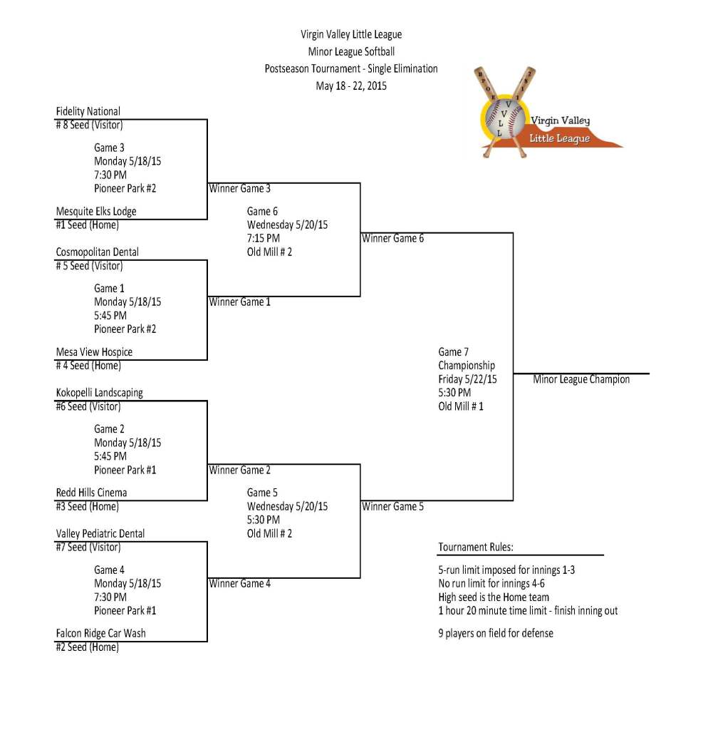 MINOR SOFTBALL FINAL BRACKET 2015