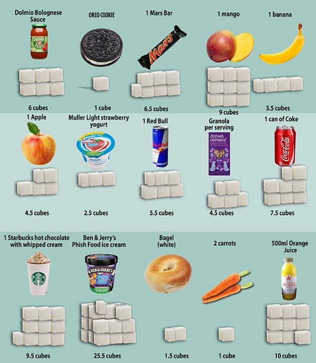 Quantité de sucre dans certains aliments