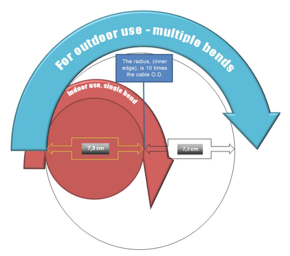 medium resolution of minimum bending radius