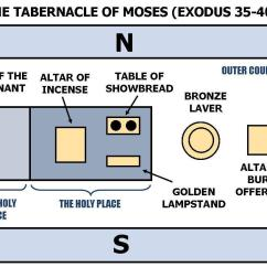 Diagram Of The Tabernacle Moses Coleman Evcon Eb15a Wiring E26 1 Operation Teaches Us To