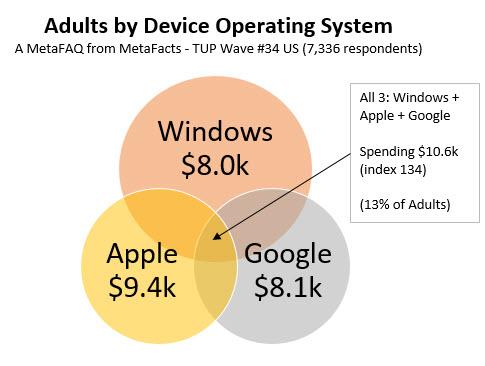 OS-Polyglots Are Big Tech Spenders (MetaFAQs)