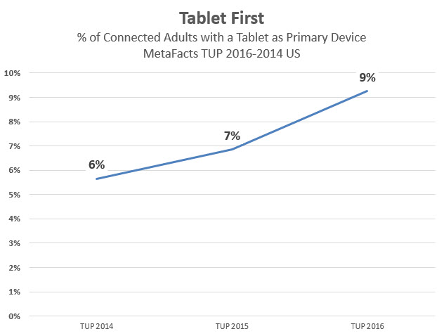 Tablet-First. Is it a thing? (TUPdate)