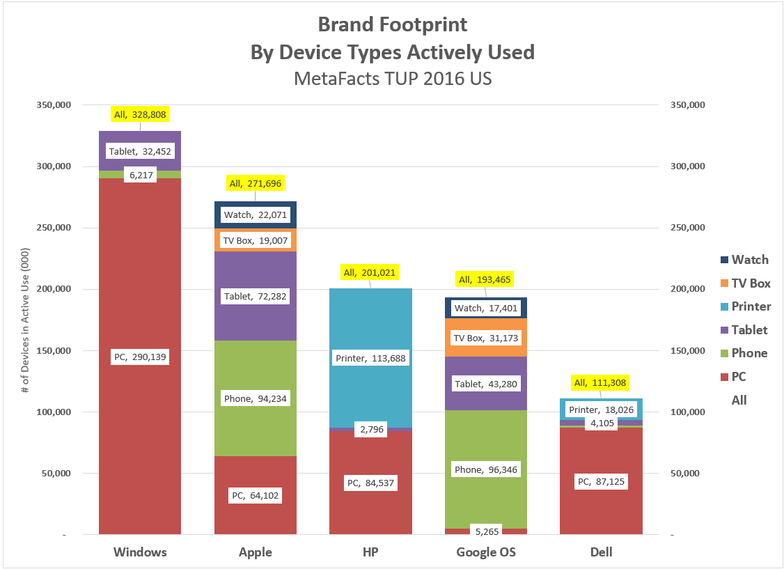 How Do (They) Love Thee? Follow Their Brand Footprints