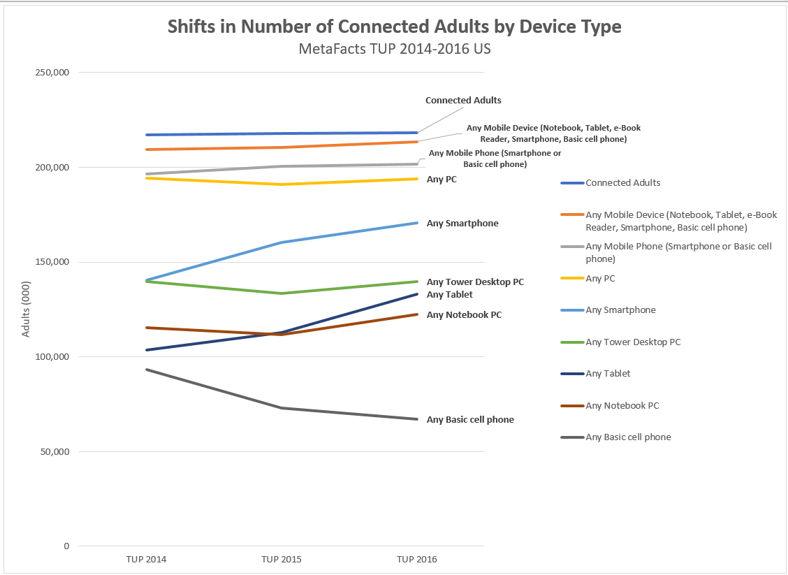 Inexorable Device Trends – Beyond the Niche, Fad, and Fizzle