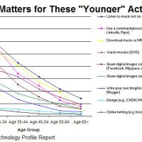 Age Matters When Using a PC and the Internet