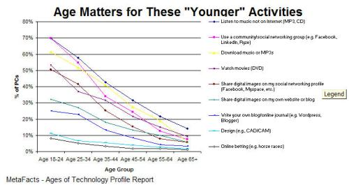 """Age Matters for These """"Younger"""" Activities"""