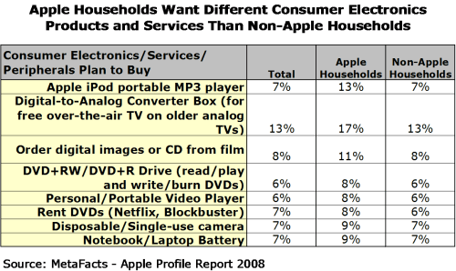Apple Households Want Different Consumer Electronics Products and Services Than Non-Apple Households - Apple Profile Report 2008