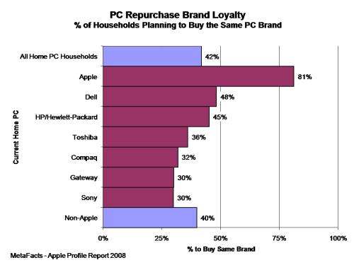 PC Repurchase Brand Loyalty - Apple Profile Report 2008