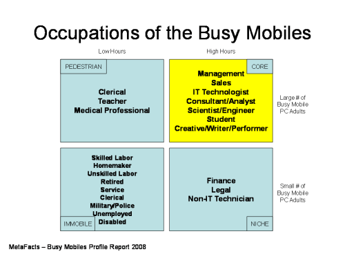 Occupations of the Busy Mobiles - Busy Mobiles Profile Report