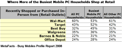 Where More of the Busiest Mobile PC Households Shop at Retail - Busy Mobiles Profile Report