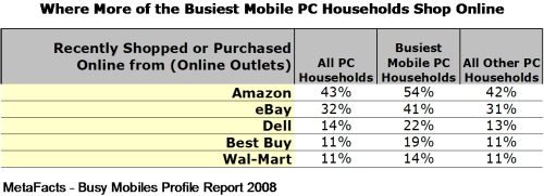 Where More of the Busiest Mobile PC Households Shop Online - Busy Mobile Profile Report