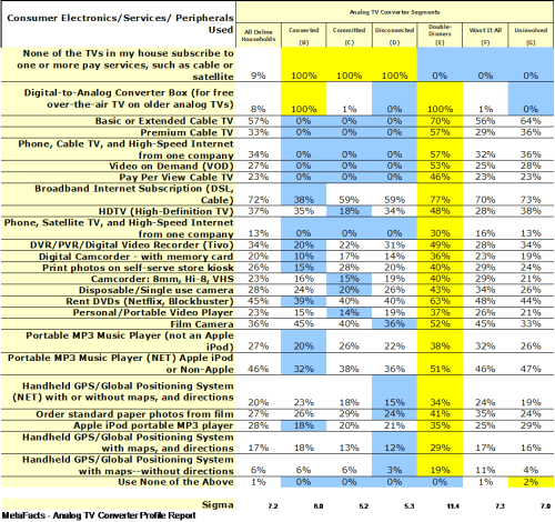 Consumer Electronics/Services/Peripherals Used - Analog TV Converter Profile Report