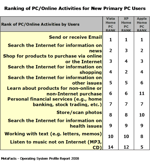 Ranking of PC/Online Activities for New Primary PC Users - Home Operating Systems Profile Report