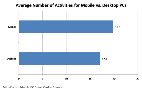 Average Number of Activities for Mobile vs. Desktop PCs - Mobile PC Brand Profile Report