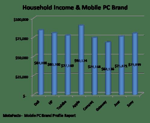 Household Income & Mobile PC Brand - Mobile PC Brand Profile Report