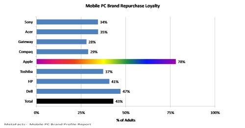 Mobile PC Brand Repurchase Loyalty - Mobile PC Brand Profile Report
