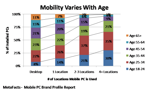 Mobility Varies With Age - Mobile PC Brand Profile Report