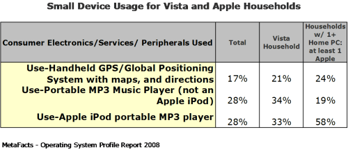 Small Device Usage for Vista and Apple Households - Home Operating Systems Profile Report