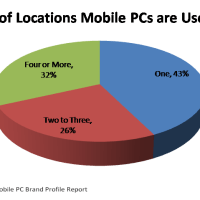 Mobility doesn't always mean mobile use