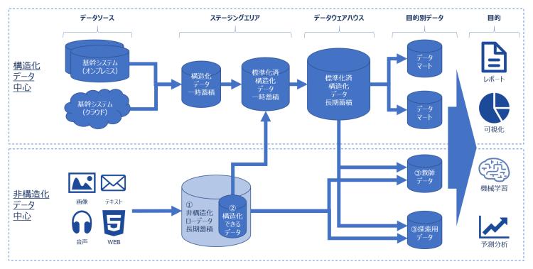 ビッグデータ活用のためのデータアーキテクチャ