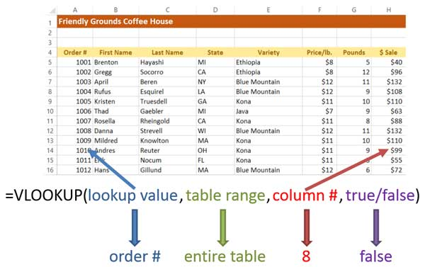 syntax of vlookup