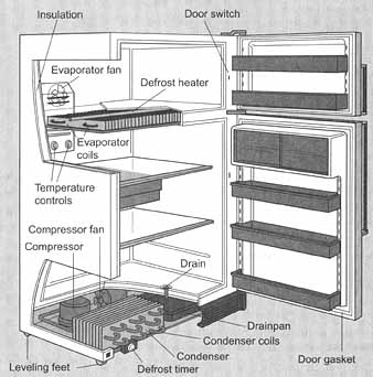 kenmore 106 refrigerator parts diagram wiring two way dimmer switch appliance repair / troubleshooting | the home & blog