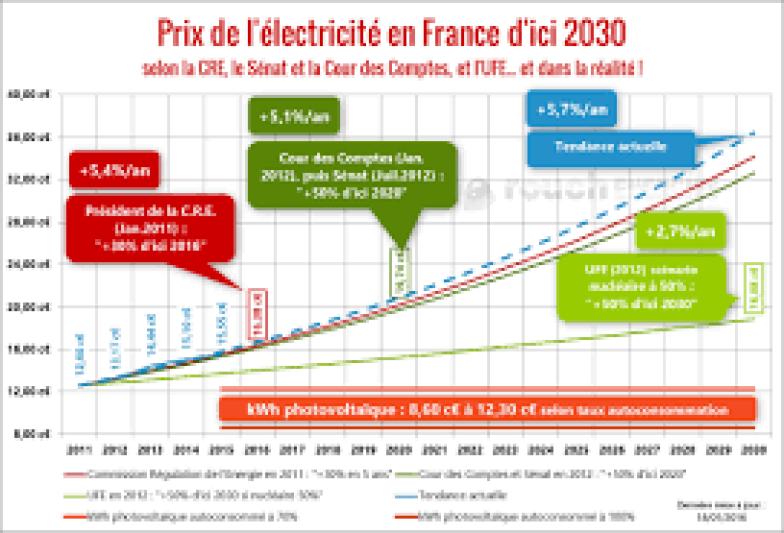 Combien coûtera l'électricité demain ?