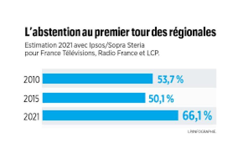 Elections régionales et départementales : un premier tour marqué par une  abstention record, à un niveau «particulièrement préoccupant» - Le Parisien