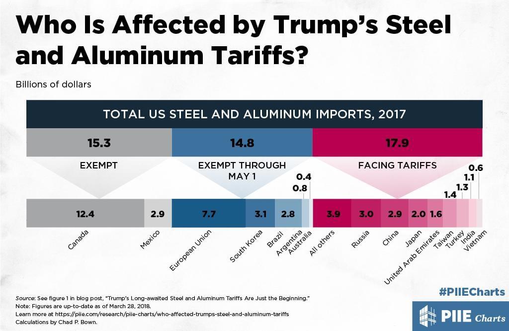 chart detailing countries affected by Donald Trump's aluminum tariffs
