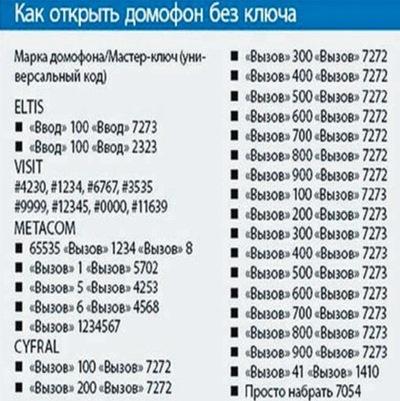 Коды домофонов список