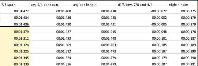 """Analysis of timing data in the guitar solo riff from """"Hit the Lights"""""""