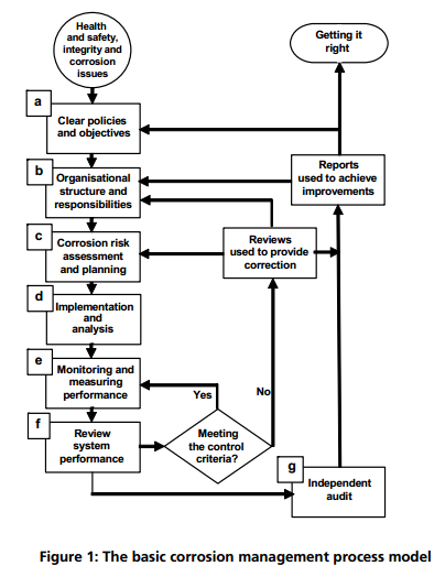 The Basic Corrosion Management Process Model source from