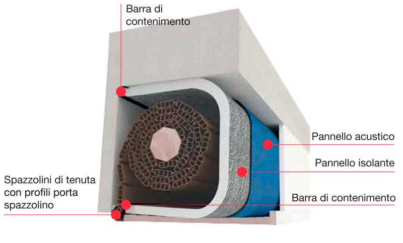 Kit standard per isolamento acustico e termico di cassettoni avvolgibili e. Avvolgibili Metal Vetrine Italia